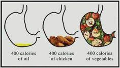PENYEMBUHAN ALAMI: Ubah Porsi Makan = Ubah Gaya Hidup