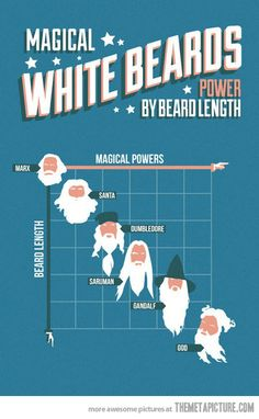 Infographics - Magical White Beards, Powers by length