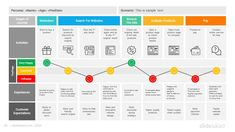 Customer Experience Quotes, Experience Map, Customer Journey Mapping, Customer Journey Touchpoints, Design Thinking, Service Blueprint, Ppt Slide Design, Process Map, Diagram Design