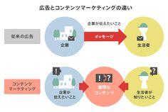 コンテンツマーケティングの4つの型   CONTENT MARKETING LAB(コンテンツマーケティングラボ)