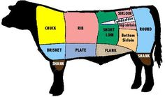 How to Understand Cuts of Beef via www.wikiHow.com. I am using my kitchenaid to grind your own meat.