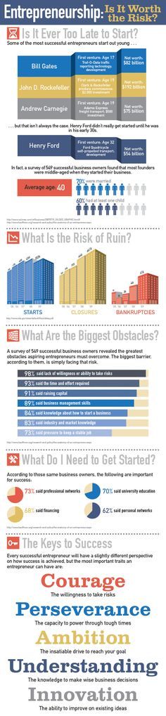 Entrepreneurship: Risks You Need to Consider (Infographic) Never too old to start? Great Infographic for any entrepreneur to consider. Weighing the Risks of Entrepreneurship Starting Your Own Business, Start Up Business, Business Planning, Business Tips, Online Business, Business Infographics, Sme Business, Business Writing, Career Planning
