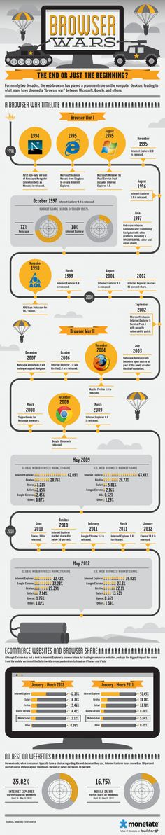 Mobile Safari is the fastest growing browser, and other stats from the Great Browser Wars