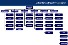 Official Video Games Industry Taxonomy