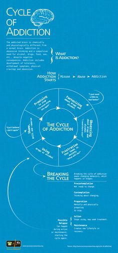 Cycle of Addiction -- When it comes to addiction and relapse, there's more to it than meets the eye. Lack of willpower is not the problem. Many things trigger a person to relapse. Addiction is a symptom. Substance Abuse Counseling, Mental Health Counseling, Mental Health Nursing, Mental And Emotional Health, Relapse Prevention, Therapy Tools, Willpower, Therapy Activities, Health And Fitness