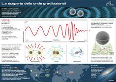 La scoperta delle onde gravitazionali