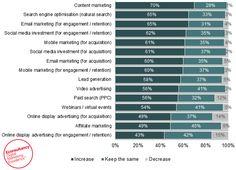 10 interessante onderzoeken van afgelopen week   Marketingfacts