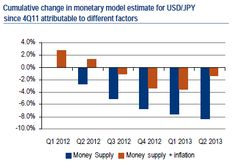 Even On Monetary Model Alone, US Dollar To Continue To Gain Ground Over Time --- Despite the load of cobblers being talked about the US Fed tapering/ending QE anytime soon and the corollary effects of this on the USD, there are a range of reasons in any event to expect the US currency to do exceptionally well in the coming few years, especially as we believe that it is on the brink of a major cyclical uptrend (these trends usually last around seven to ten years). Fx News, Gain Ground, Bar Chart, Believe, Range, Trends, Model, Cookers