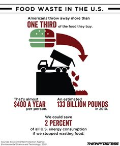 American Throw Out 40 Percent Of Their Food, Which Is Terrible For The Climate |  http://thinkprogress.org/climate/2013/06/05/2105511/american-throw-out-40-percent-of-their-food-which-is-terrible-for-the-climate/