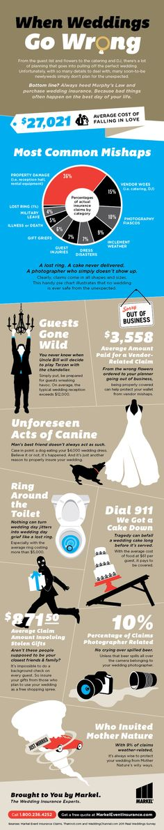 """Hurricane honeymoons and other assorted Acts of Dog. Just three of the many reasons to say, """"I do!"""" to wedding insurance . Wedding Insurance, My Perfect Wedding, Honeymoons, Mother Nature, Acting, Wedding Day, Lost, Cakes, Weddings"""