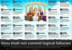 Pretty impressive logical fallacies chart. From http://www.yourlogicalfallacyis.com/