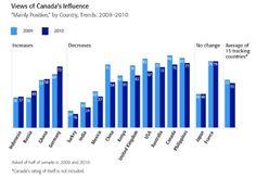 Canada's reputation worsens: global poll
