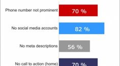 70% of Small Business B2B Websites Lack A Call to Action