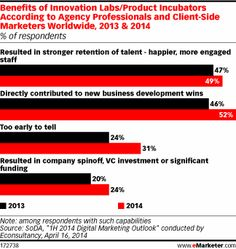 Innovation Labs Help Drive New Business, Retain Talent - eMarketer
