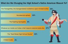 What Are We Changing Our High School's Native American Mascot To? | The Onion - America's Finest News Source