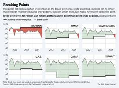 BIggest losers? Oil has fallen below break-even levels for several Gulf states http://on.wsj.com/1xS0lHJ