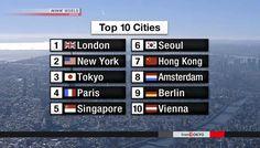 Tóquio sobe para 3º lugar no índice global da cidade. Um grupo de reflexão privado, japonês, classificou Tóquio em 3º lugar, na sua avaliação das...