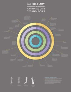 History of Artificial Limb Technologies Infographic by Lauren Graehler, via Behance