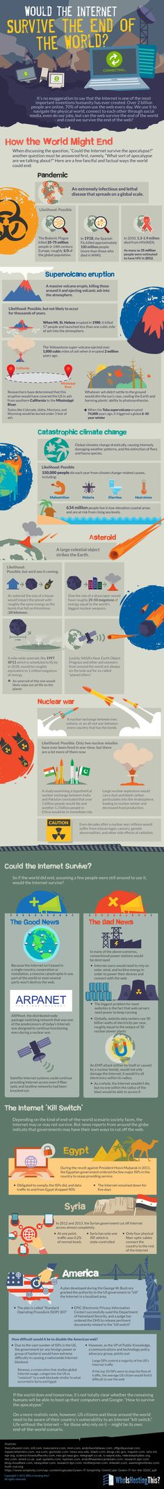 Would the Internet Survive the End of the World? #infographic #Technology #Internet