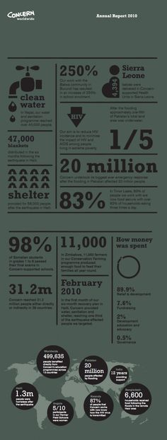 Water Concern #Infographic