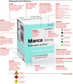Infografía por Manuela Mariño Para Marga Muñoz, vicepresidenta del Colegio de Farmacéuticos de A Coruña, hay una serie de cosas básicas que deberíamos saber de los medicamentos que nos llevamos a casa. A saber: Qué es (por ejemplo, un antibiótico). Para qué sirve (para la infección de garganta, para la tensión arterial, etc). Qué hay que tomar (una pastilla con el desayuno, comida y cena, por ejemplo). Durante cuánto tiempo hay que seguir el tratamiento. Dice que nadie debería salir de la…