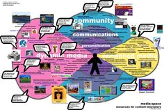 shows different communications through media