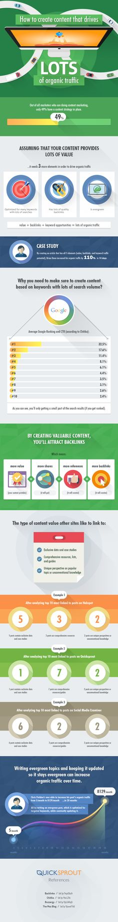 How to Create Content That Drives LOTS of Organic Traffic #infographic
