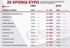 20 Χρόνια Ευρώ: Οι διαφορές : greece