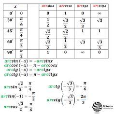 Obliczanie kątów funkcji cyklometrycznych (kołowych)