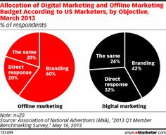 Allocation of Digital Marketing and Offline Marketing Budget According to US Marketers, by Objective, March 2013