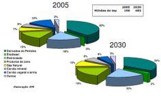 Engenharia Compartilhada - Gráfico - Consumo Final energético - estrutura por tipo de fonte produtiva.Elaboração- EPE. Programa de Incentivo às fontes alternativas de Energia Elétrica - PROINFA, BNDES e Leilão - ENGEFROM ENGENHARIA - www.engefrom.eng.br