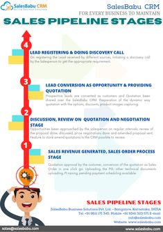 -SALES REVENUE GENERATED, SALES ORDER PROCESS STAGE -DISCUSSION, REVIEW ON QUOTATION AND NEGOTIATION STAGE -LEAD CONVERSION AS OPPORTUNITY & PROVIDING QUOTATION -LEAD REGISTERING & DOING DISCOVERY CALL Sales And Marketing, Discovery, Online Business, Conversation, Quotations, Opportunity, Stage, How To Get