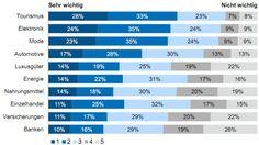 """Besonders in den klassischen """"Vergleichs""""-Segmenten Tourismus und Elektronik sowie in dem Segment Mode, welches sich durch einen starken Empfehlungscharakter auszeichnet, wird von 28%-23% aller Nutzer ein professioneller und attraktiver Social Media Auftritt als """"sehr wichtig"""" und von 33%-35% als """"wichtig"""" eingestuft."""