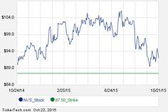 Interesting NVS Put And Call Options For December 18th