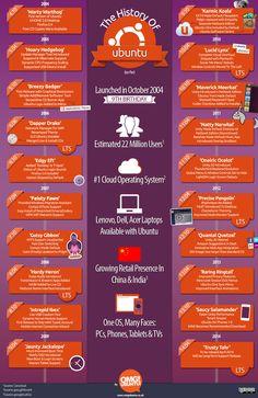 Ubuntu Release History - Imgur