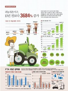 귀농귀촌가구 증가율