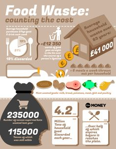 The shocking amount our food waste costs over our lifetime - BT Science Facts, Life Science, Waste Art, Un Book, Gatsby Themed Party, Challenges To Do, World Hunger, Save Our Earth, Food Insecurity