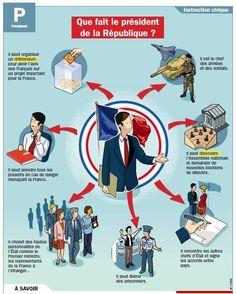 Les différents rôles du président de la république française. source : monquotidien.fr