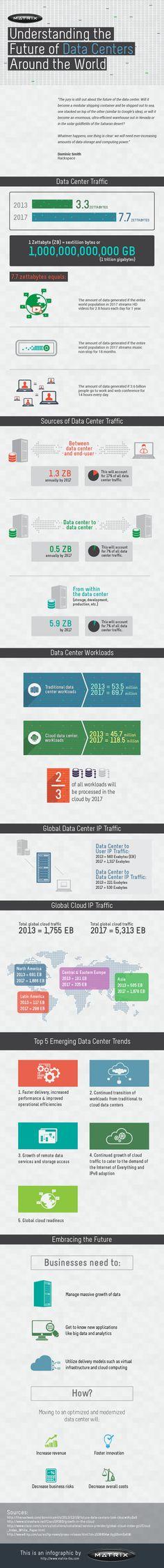 Understanding the Future of Data Centers Around the World   - Cloud trend stats - 2014 + forward - Matrix