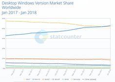 Windows 10 finally overtook Windows 7 in global market share.  #microsoft #windows10 #windows7 #news #technews