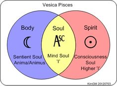 """Vesica Piscis symbolized an opening or gateway between through which creation can take place""""A Pythagorean symbol of the intersection of the world of the divine with the world of matter"""