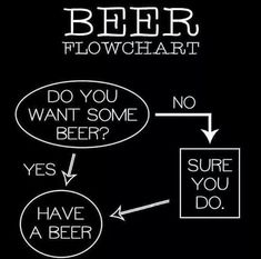 """By Herr Mike I have been drinking beer for more than half my adult life now and it got me thinking, """"Why do I drink beer?"""" If you asked me that question when I was a teenager ( Yeah my parents knew I drank before I was legal , which … Continue reading Beer Memes, Beer Humor, Beer Funny, Wine Jokes, Drunk Humor, Funny Coffee, Alcohol Quotes, Alcohol Humor, Funny Alcohol"""