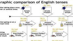 Graphic Comparison of English Tenses