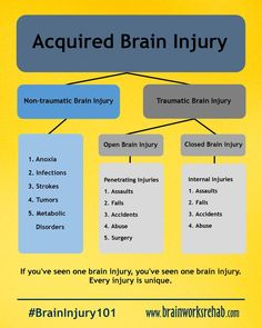 What AreNootropics DIY Brain Products Guide - An Analysis Of Methods Of Trying Cognitive Enhancers Brain Supplements - The Nootropics Guide Brain Injury Recovery, Brain Injury Awareness, Tramatic Brain Injury, Brain Tumor, Brain Lesions, Brain Supplements, Brain Science, Medical Information, Brain Health