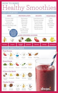 Making a smoothie isa great opportunity to pack fruits, vegetables, protein, and good fats into a drinkable meal or post-workout snack. We've put together this simple chart to show you how to make a nutritious and well-balanced smoothie.