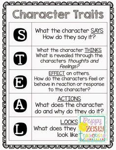 Character Traits & Popplet – Peppy Zesty Teacherista