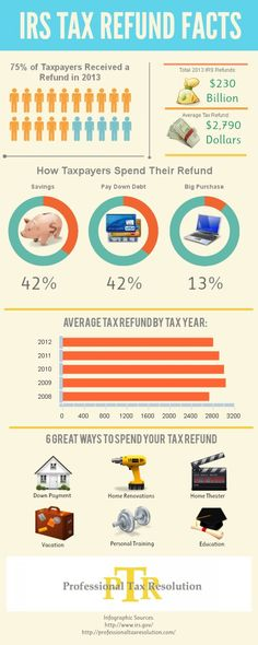 2013-irs-tax-refund-facts_517893e3da290_w1500.jpg (1500×3750)