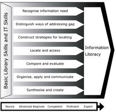 SCONUL Seven Pillars Model for Information Literacy | Flickr - Photo Sharing!