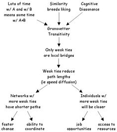 can granovetter's ideas on 'the strength (main idea) if two people in a social network have a friend in common, then there is an  links can have a wide range of possible strengths, but for conceptual  ( granovetter said) the strong triadic closure property is violated if a node a has .