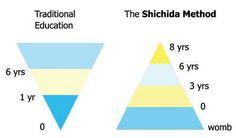 The Shichida Method Education